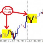 The AUD/USD 1 hour chart shows a clear Asian drift last week.