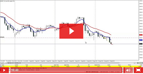 Weekend trend trader system