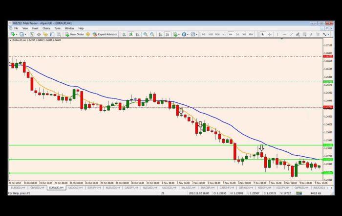 Weekend trend trader system