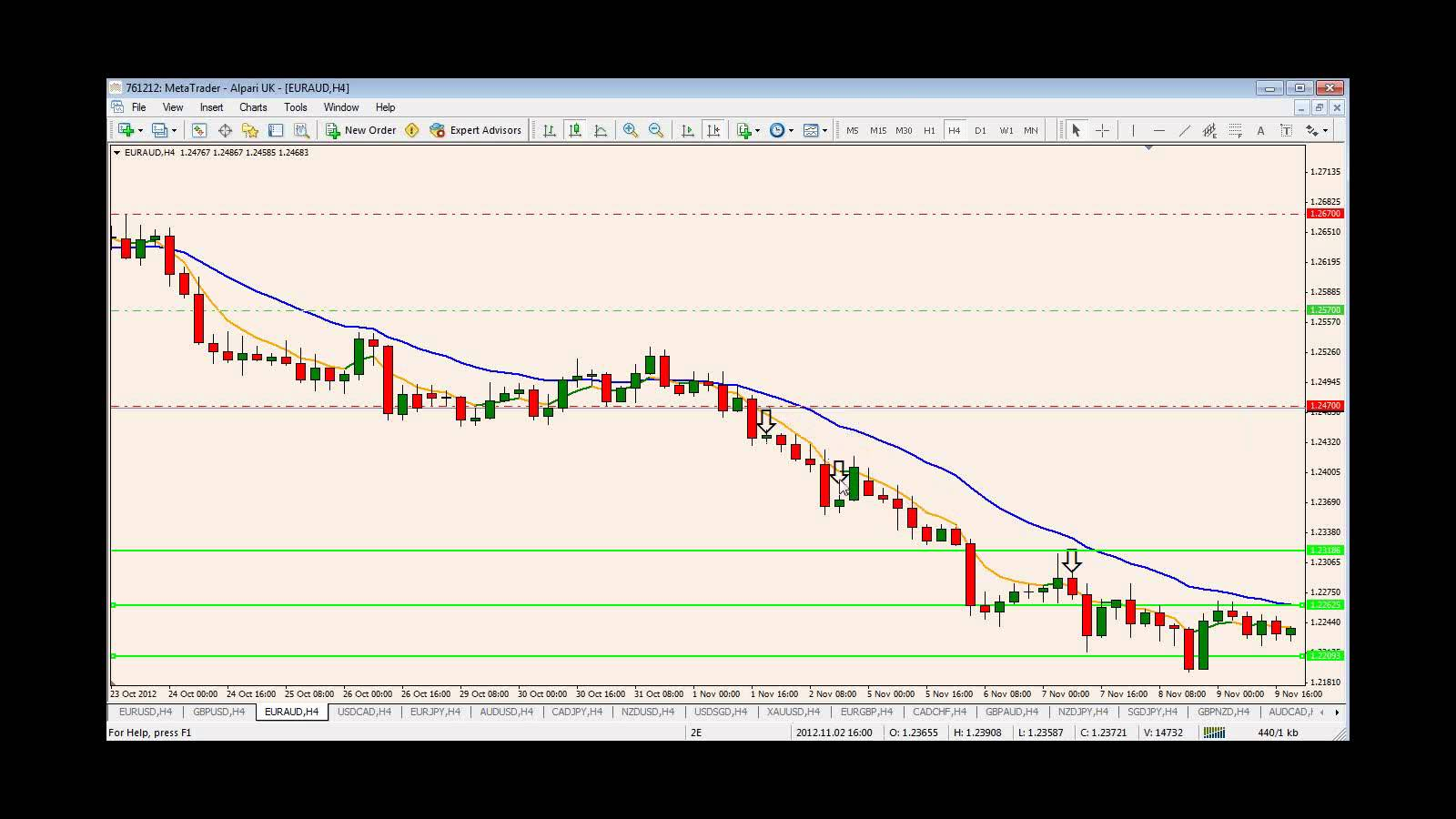 Ghafari trend trading system